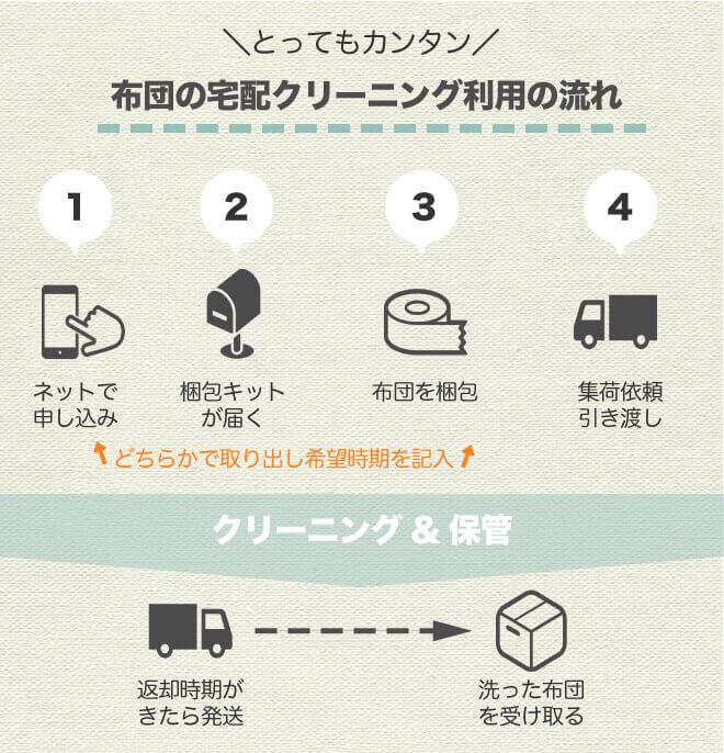 布団保管サービス利用の流れ