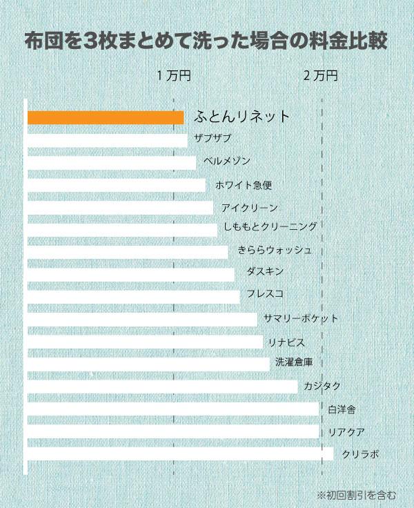 布団リネットと他社の価格比較表