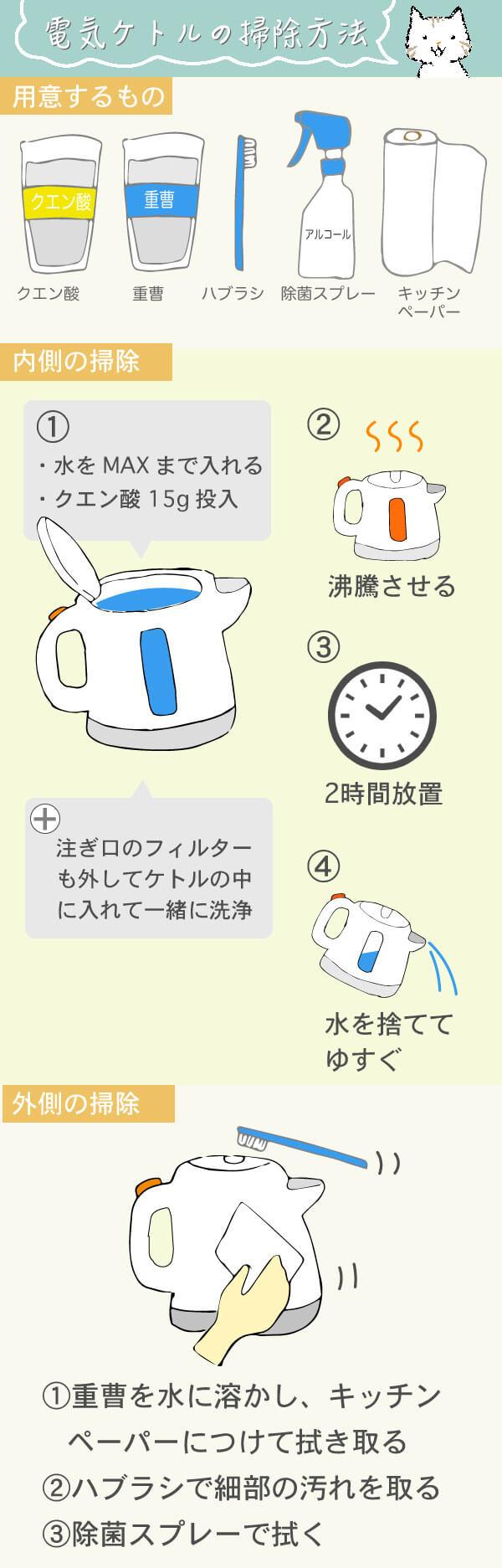 電気ケトルの掃除方法