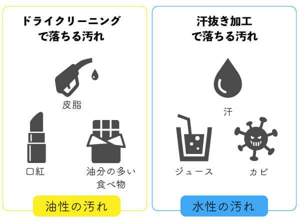 汗抜きとドライクリーニングの汚れ対応範囲