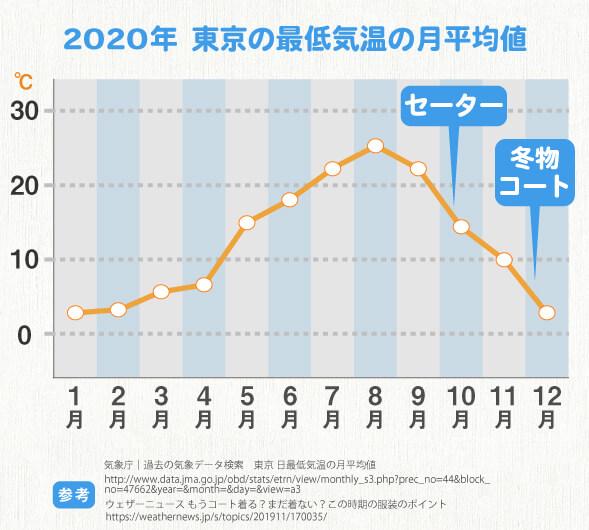 東京の最低気温グラフと冬服